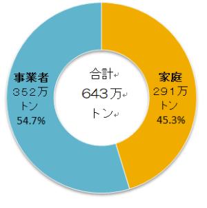 日本の食品ロス